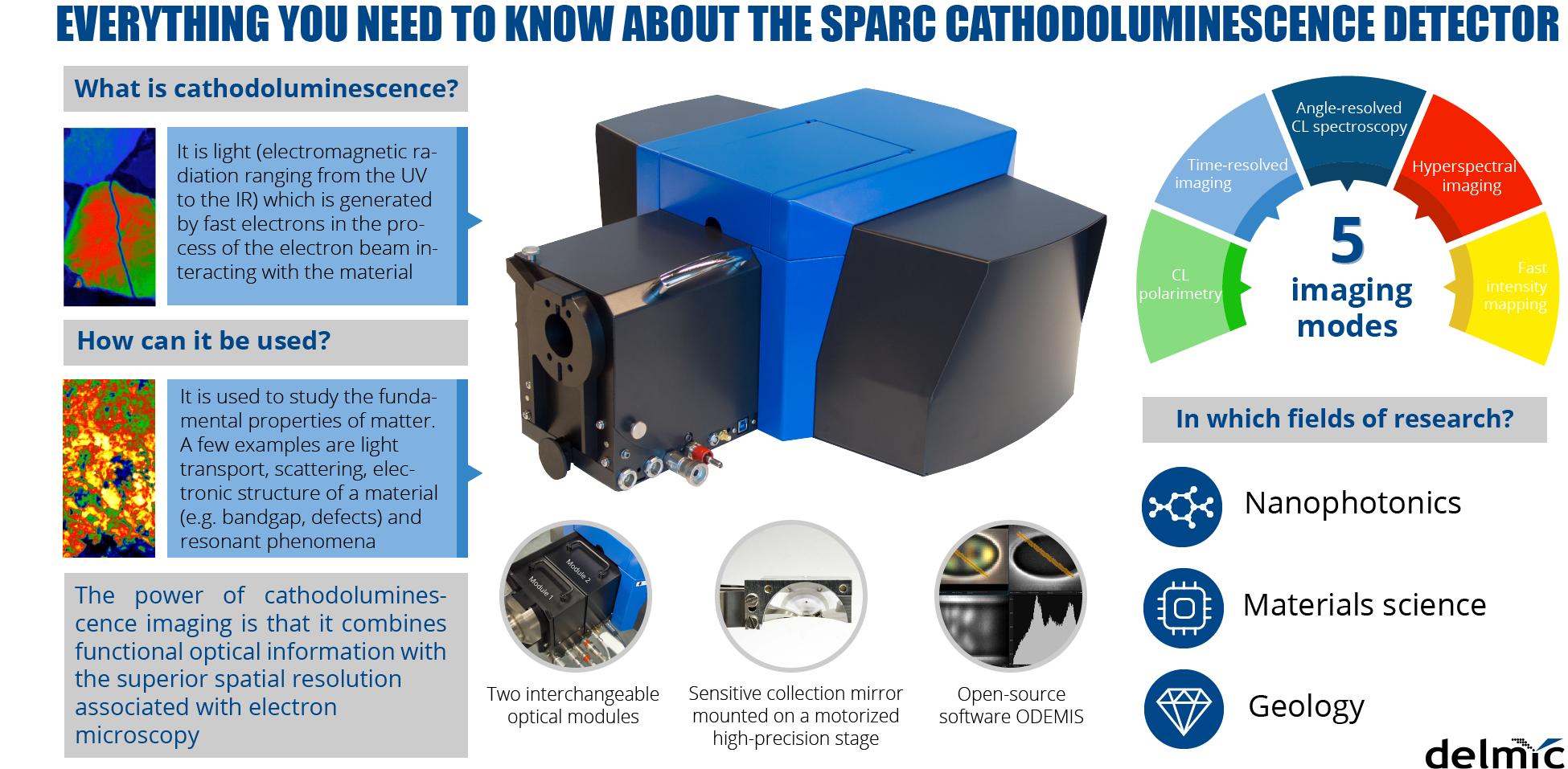 Cathodoluminescence SPARC infographics poster-1