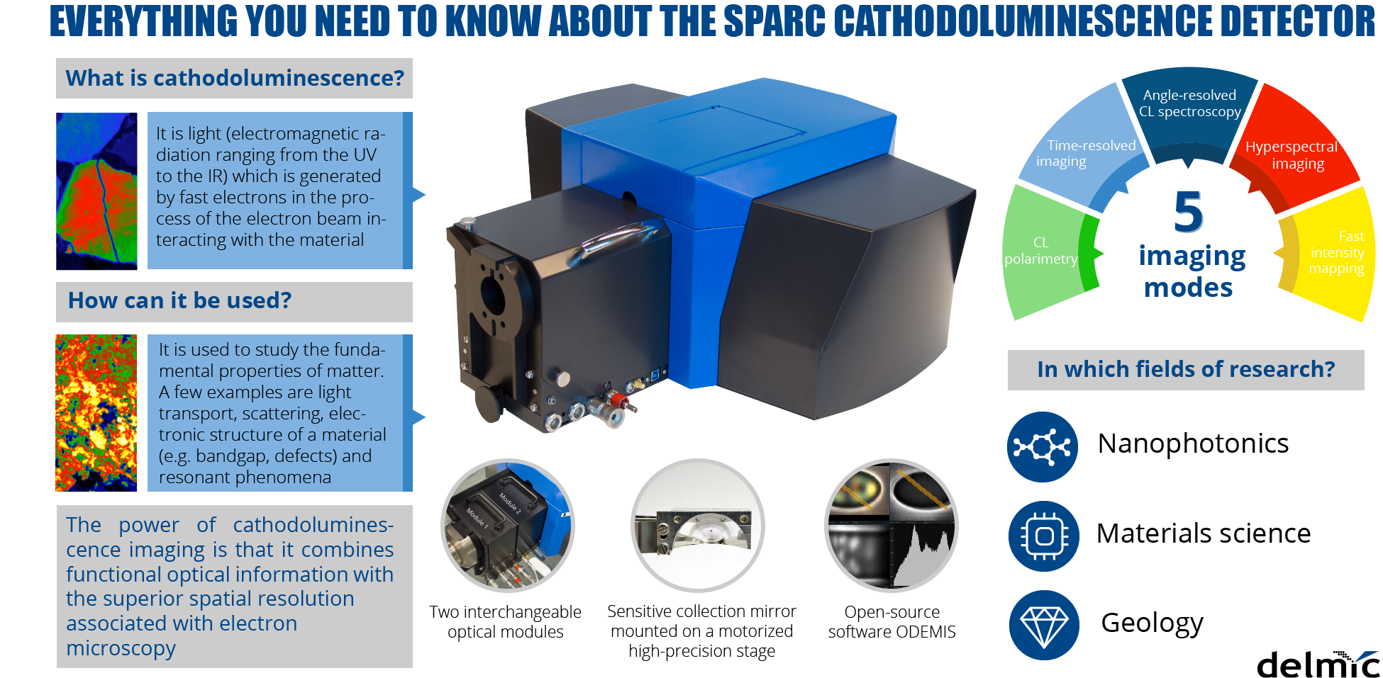 Cathodoluminescence SPARC infographics poster-1