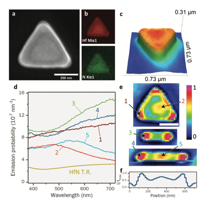 Cathodoluminescence imaging of HfN nanostructures