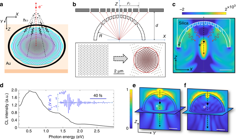 Merging transformation optics with electron-driven photon sources
