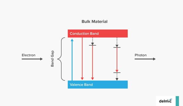 Cathodoluminescence generation valence band
