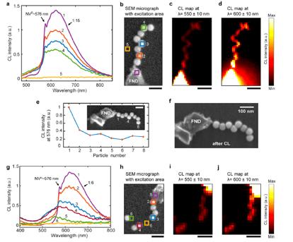 dna plasmonic waveguides cathodoluminescence imaging