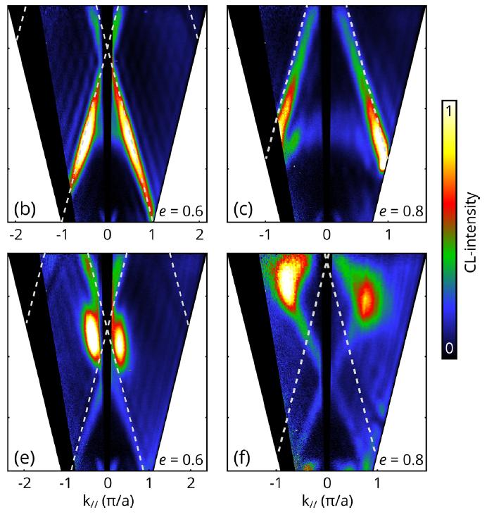 energy momentum cathodoluminescence