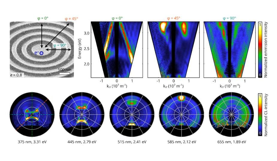energy-momentum maps LSEK bullseye antenna