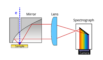hyperspectral cathodoluminescence