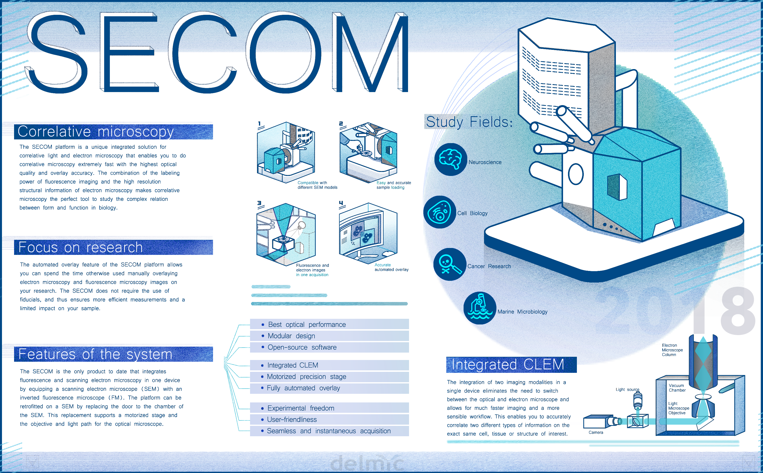 secom infographic correlative microscopy