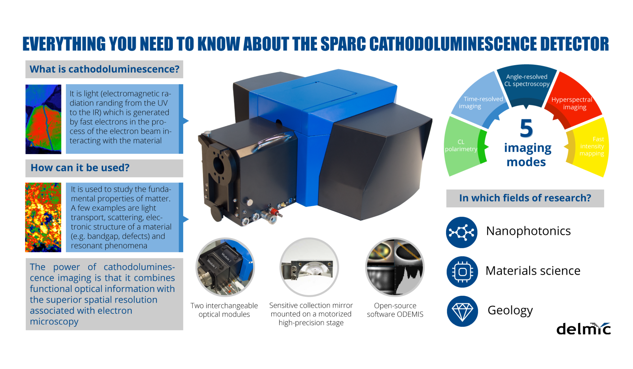 Everything you need to know about cathodoluminescence detection