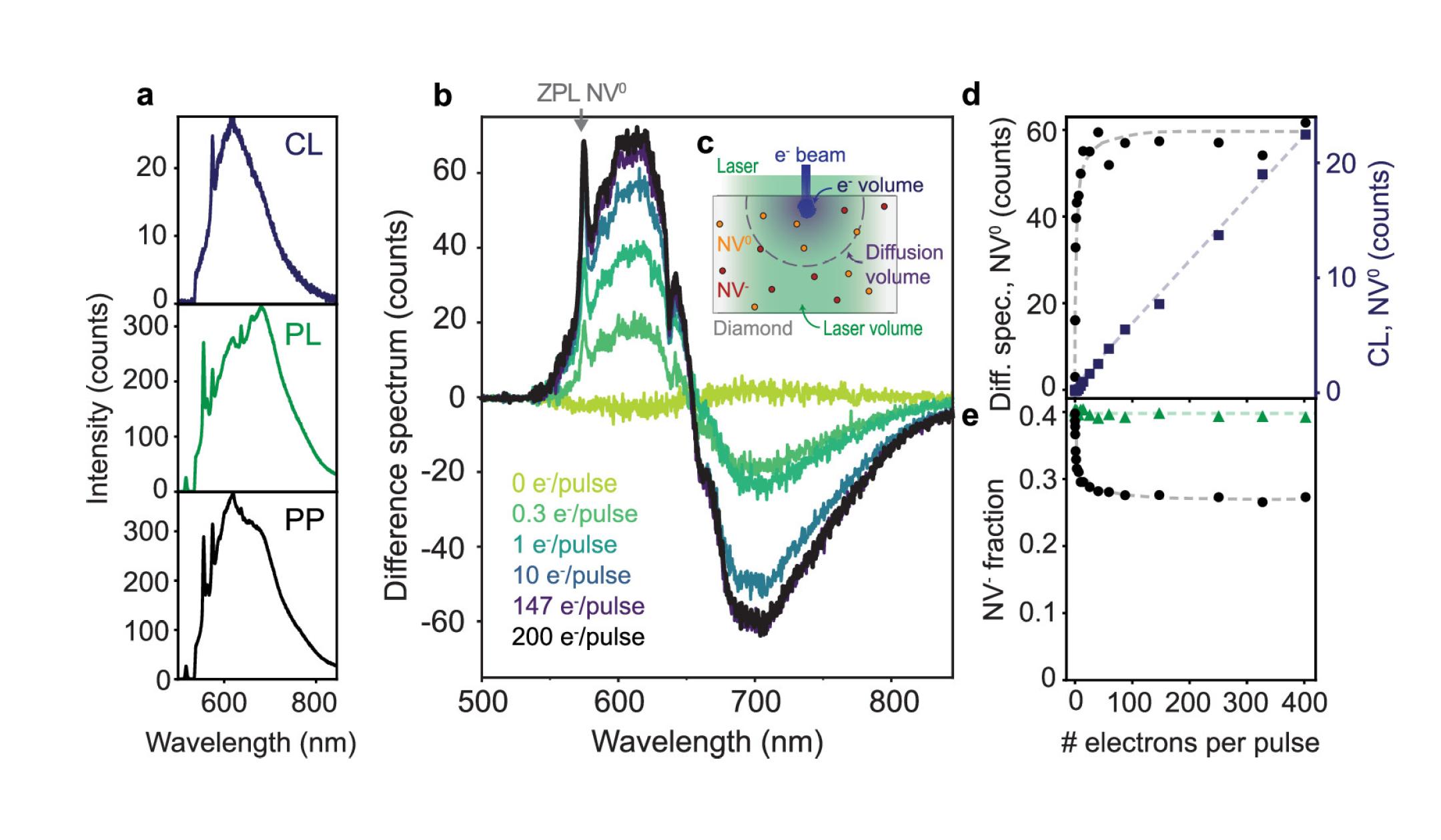 Novel cathodoluminescence technique for studying diamond NV centers