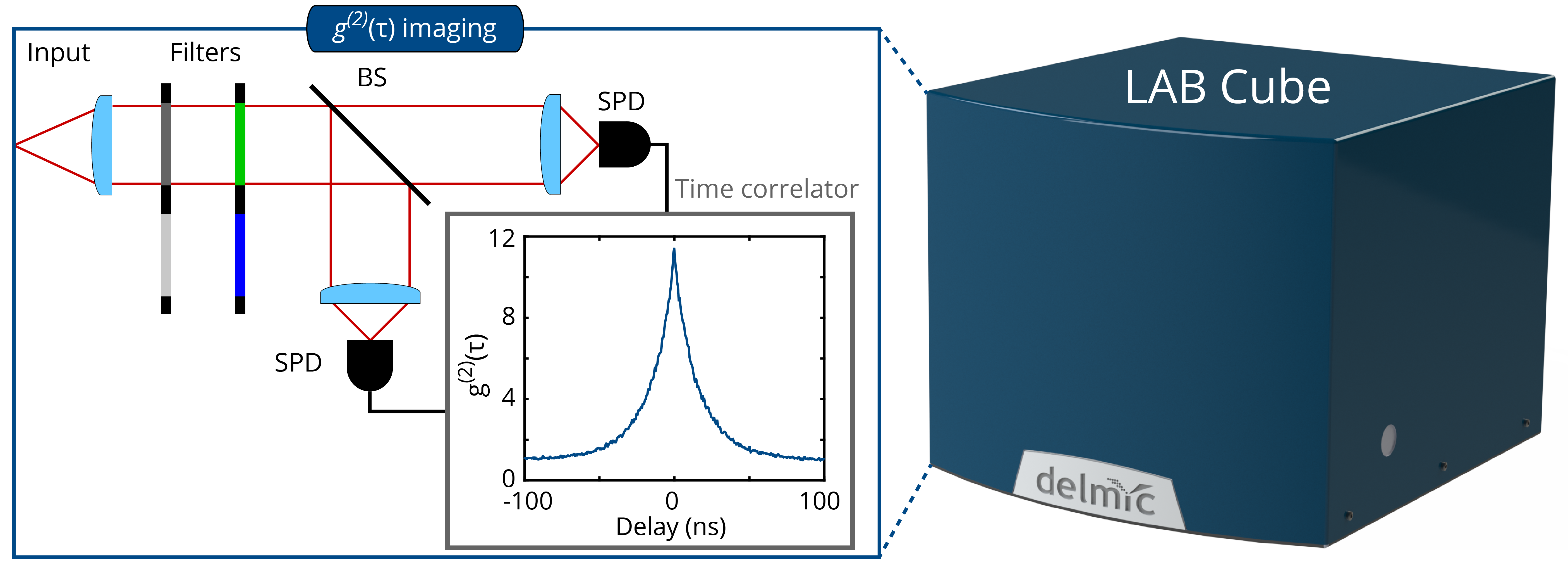 Cathodoluminescence g(2) imaging: technical note on the SPARC new imaging mode