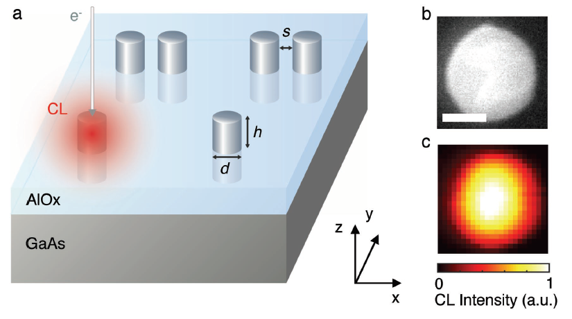 Studying nanoantennas with hyperspectral cathodoluminescence imaging: new paper