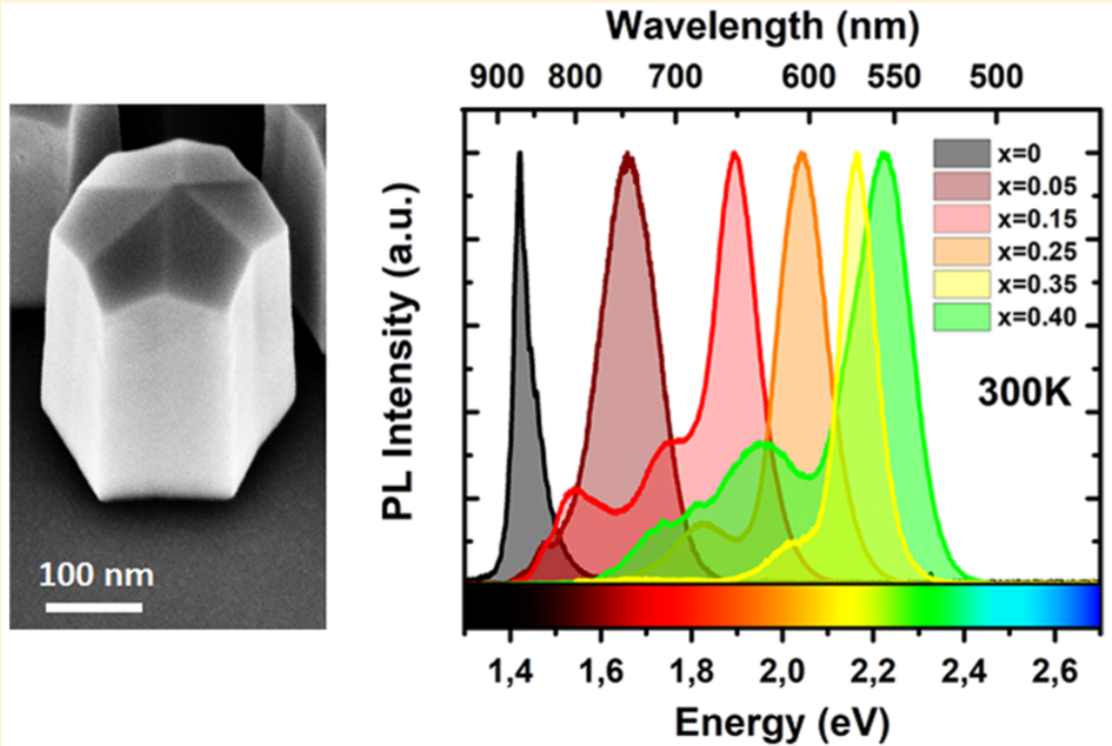 One step closer toefficient green LED devices