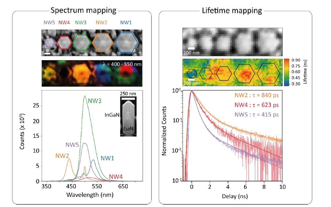 Complementary cathodoluminescence lifetime imaging configurations in a scanning electron microscope: new paper