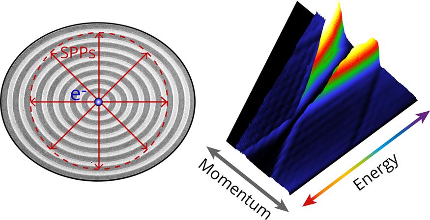 Energy-momentum cathodoluminescence technique applied to study plasmonic bullseye antennas